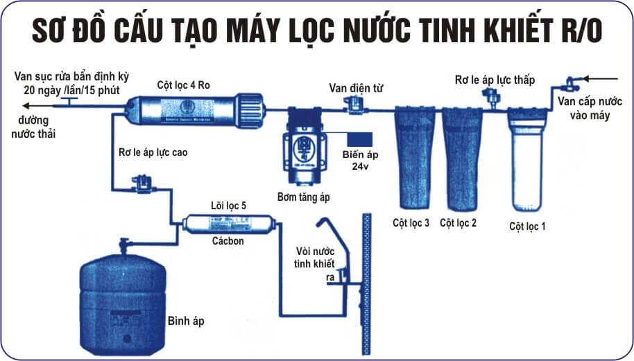 Sơ đồ cấu tạo của máy lọc nước RO