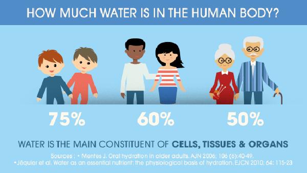 Uống nước đúng cách như thế nào